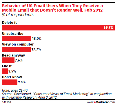 Behavior of Mobile Email Respondents when Doesn't Render