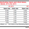 Day of the Week Open Rates and CTR