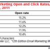 Subject Line Length CTR and Open Rate