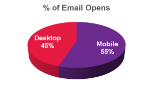 Percent of Email Opens Mobile